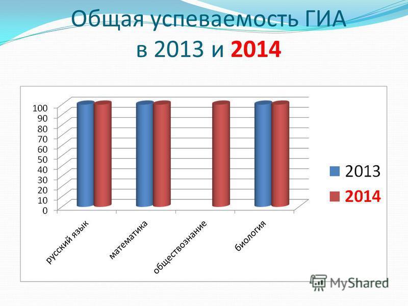 Общая успеваемость ГИА в 2013 и 2014