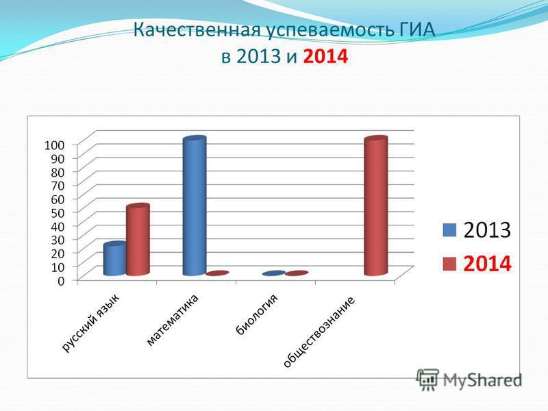 Качественная успеваемость ГИА в 2013 и 2014