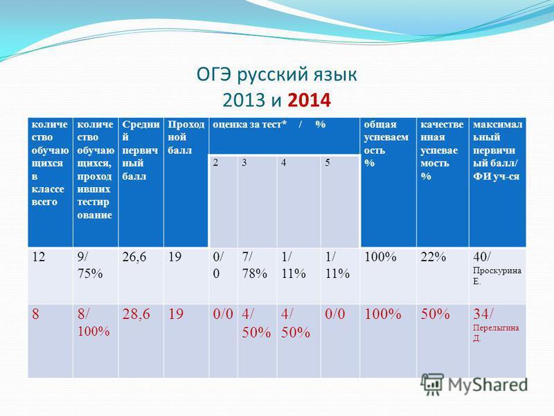 ОГЭ русский язык 2013 и 2014 количество обучающихся в классе всего количество обучающихся, проходивших тестирование Средни й первичный балл Проход ной балл оценка за тест* / %общая успеваем ость % качественная успеваемость % максимальный первичный ба