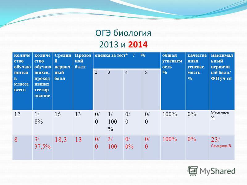 ОГЭ биология 2013 и 2014 количество обучающихся в классе всего количество обучающихся, проходивших тестирование Средни й первичный балл Проход ной балл оценка за тест* / %общая успеваем ость % качественная успеваемость % максимальный первичный балл/