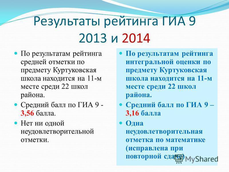 Результаты рейтинга ГИА 9 2013 и 2014 По результатам рейтинга средней отметки по предмету Куртуковская школа находится на 11-м месте среди 22 школ района. Средний балл по ГИА 9 - 3,56 балла. Нет ни одной неудовлетворительной отметки. По результатам р