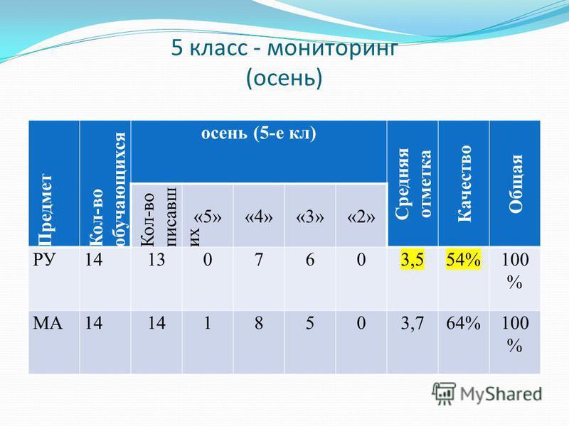 5 класс - мониторинг (осень) Предмет Кол-во обучающихся осень (5-е кл) Средняя отметка Качество Общая Кол-во писавш их «5»«4»«3»«2» РУ141307603,554%100 % МА14 18503,764%100 %