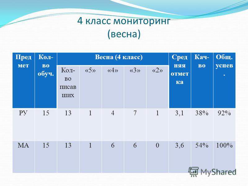 4 класс мониторинг (весна) Пред мет Кол- во обуч. Весна (4 класс)Сред няя отмет ка Кач- во Общ. успев. Кол- во писав ших «5»«4»«3»«2» РУ151314713,138%92% МА151316603,654%100%