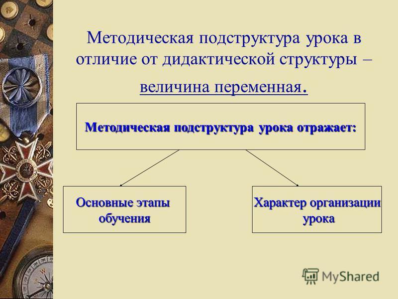 Методическая подструктура урока в отличие от дидактической структуры – величина переменная. Методическая подструктура урока отражает: Основные этапы обучения Характер организации урока урока