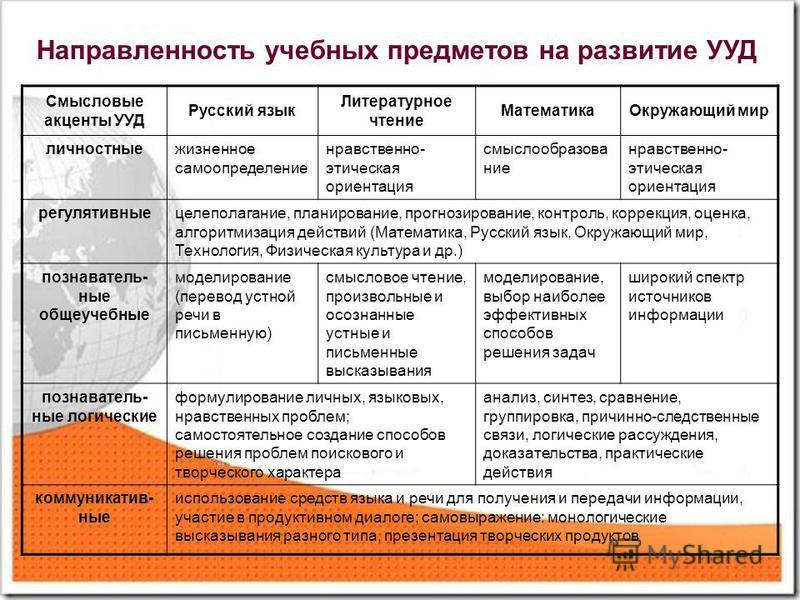 Смысловые акценты УУД Русский язык Литературное чтение Математика Окружающий мир личностныежизненное самоопределение нравственно- этическая ориентация смыслообразование нравственно- этическая ориентация регулятивныецелеполагание, планирование, прогно