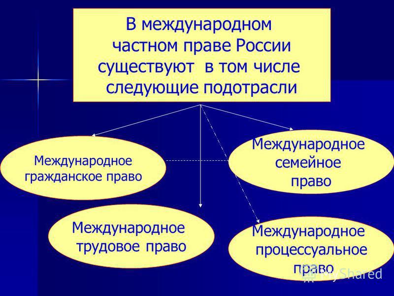 В международном частном праве России существуют в том числе следующие подотрасли Международное гражданское право Международное семейное право Международное трудовое право Международное процессуальное право