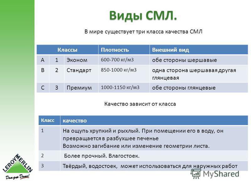 Виды СМЛ. В мире существует три класса качества СМЛ Классы ПлотностьВнешний вид A1Эконом 600-700 кг/м 3 обе стороны шершавые B2Стандарт 850-1000 кг/м 3 одна сторона шершавая другая глянцевая C3Премиум 1000-1150 кг/м 3 обе стороны глянцевые Качество з