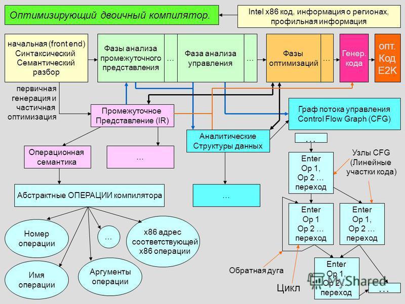 Оптимизирующий двоичный компилятор. начальная (front end) Синтаксический Семантический разбор Фазы анализа промежуточного представления Фазы оптимизаций опт. Код E2K Intel x86 код, информация о регионах, профильная информация Промежуточное Представле