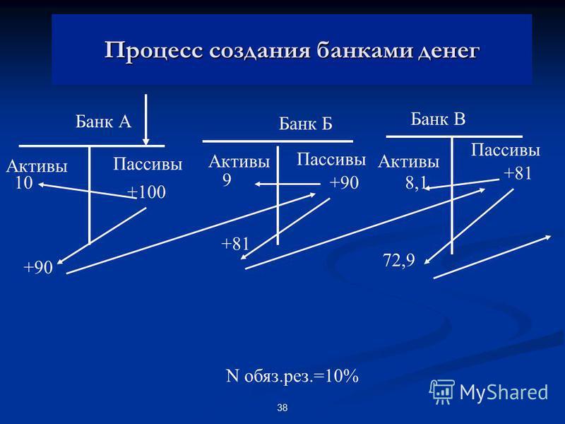 38 Процесс создания банками денег Банк А Банк Б Банк В Активы Пассивы +100 10 +90 9 +81 8,1 72,9 N обяз.рез.=10%