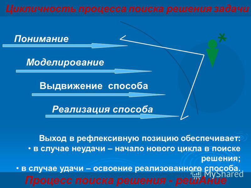 Цикличность процесса поиска решения задачи Процесс поиска решения - реш Ание Выход в рефлексивную позицию обеспечивает: в случае неудачи – начало нового цикла в поиске решения; в случае удачи – освоение реализованного способа. Понимание Моделирование