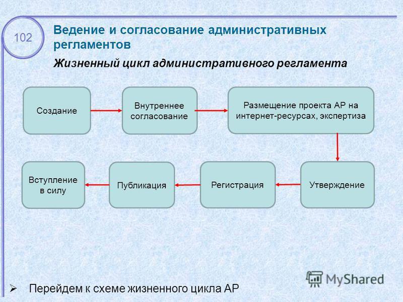 Жизненный цикл административного регламента 102 Перейдем к схеме жизненного цикла АР Создание Внутреннее согласование Размещение проекта АР на интернет-ресурсах, экспертиза Утверждение Регистрация Публикация Вступление в силу Ведение и согласование а