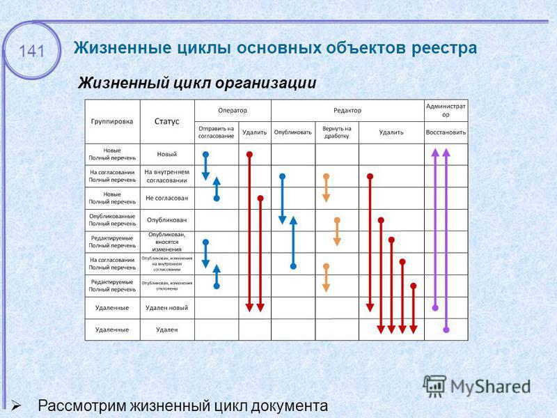 141 Жизненный цикл организации Рассмотрим жизненный цикл документа Жизненные циклы основных объектов реестра