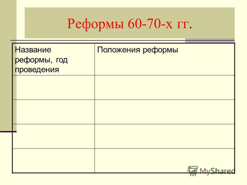 Реформы 60-70-х гг. Название реформы, год проведения Положения реформы