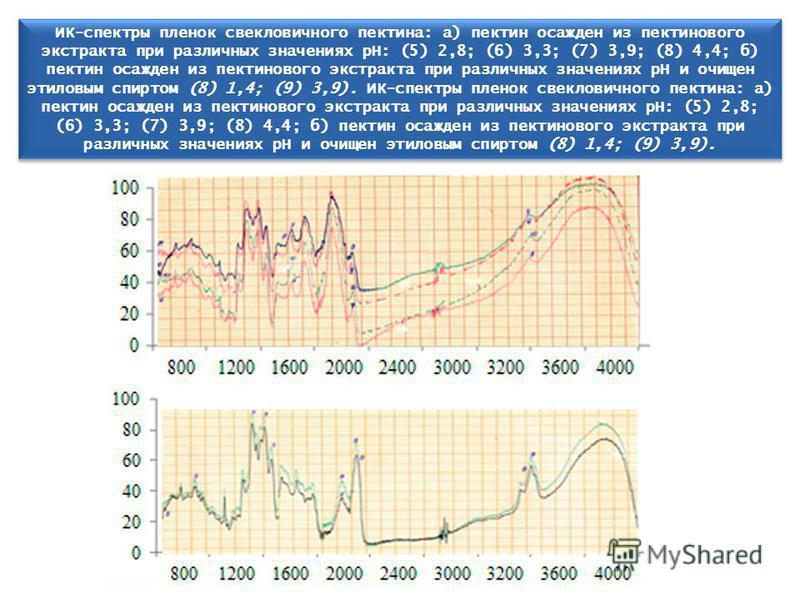 (б) ИК-спектры пленок свекловичного пектина: а) пектин осажден из пектинового экстракта при различных значениях рН: (5) 2,8; (6) 3,3; (7) 3,9; (8) 4,4; б) пектин осажден из пектинового экстракта при различных значениях рН и очищен этиловым спиртом (8