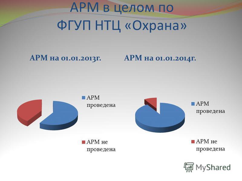 АРМ в целом по ФГУП НТЦ «Охрана» АРМ на 01.01.2013 г. АРМ на 01.01.2014 г.