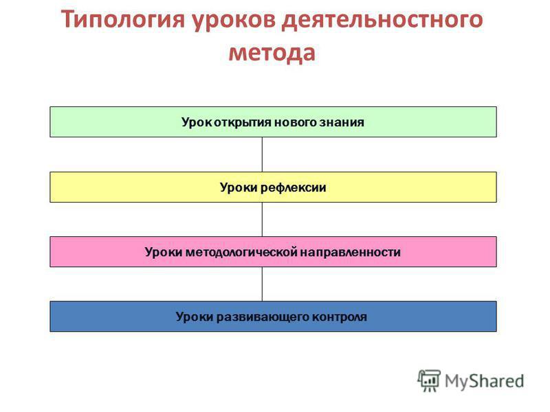 Типология уроков деятельностного метода Урок открытия нового знания Уроки рефлексии Уроки методологической направленности Уроки развивающего контроля