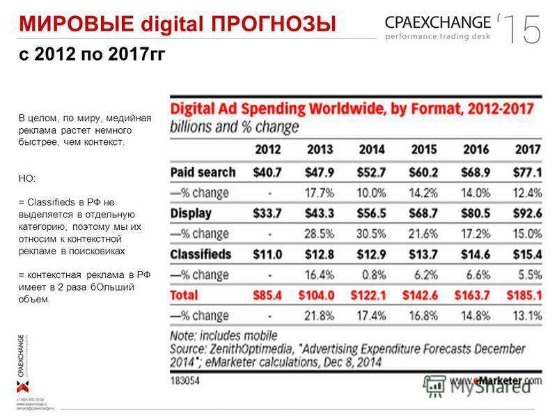 МИРОВЫЕ digital ПРОГНОЗЫ В целом, по миру, медийная реклама растет немного быстрее, чем контекст. НО: = Classifieds в РФ не выделяется в отдельную категорию, поэтому мы их относим к контекстной рекламе в поисковиках = контекстная реклама в РФ имеет в