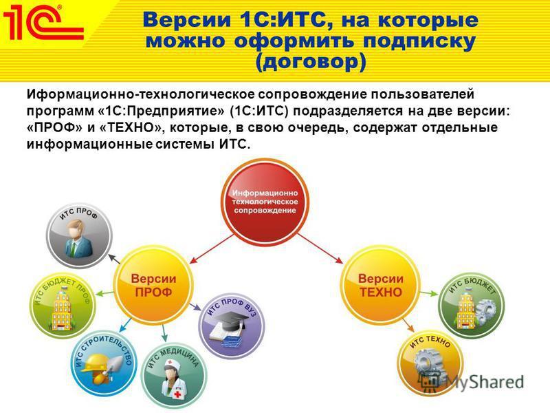 Версии 1С:ИТС, на которые можно оформить подписку (договор) Иформационно-технологическое сопровождение пользователей программ «1С:Предприятие» (1С:ИТС) подразделяется на две версии: «ПРОФ» и «ТЕХНО», которые, в свою очередь, содержат отдельные информ
