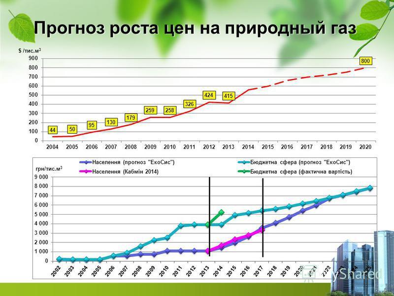 Прогноз роста цен на природный газ