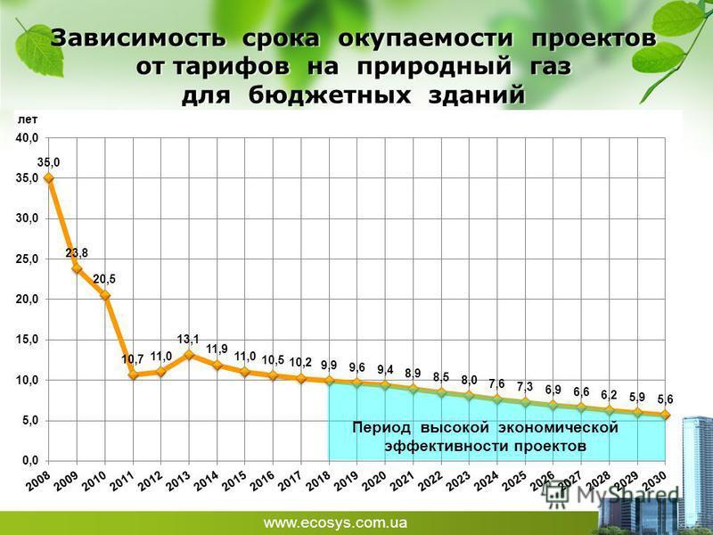 www.ecosys.com.ua Зависимость срока окупаемости проектов от тарифов на природный газ для бюджетных зданий Период высокой экономической эффективности проектов
