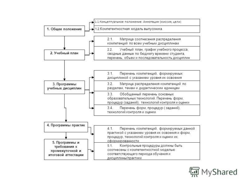 1. Общее положение 1.1. Концептуальное положение: Аннотация (миссия, цели ) 1.2. Компетентностная модель выпускника 2. Учебный план 2.1. Матрица соотнесения распределения компетенций по всем учебным дисциплинам 2.2. Учебный план, график учебного проц