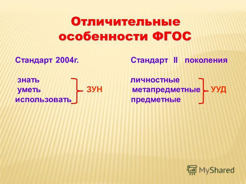 Стандарт 2004 г. Стандарт II поколения знать личностные уметь ЗУН метапредметные УУД использовать предметные Отличительные особенности ФГОС