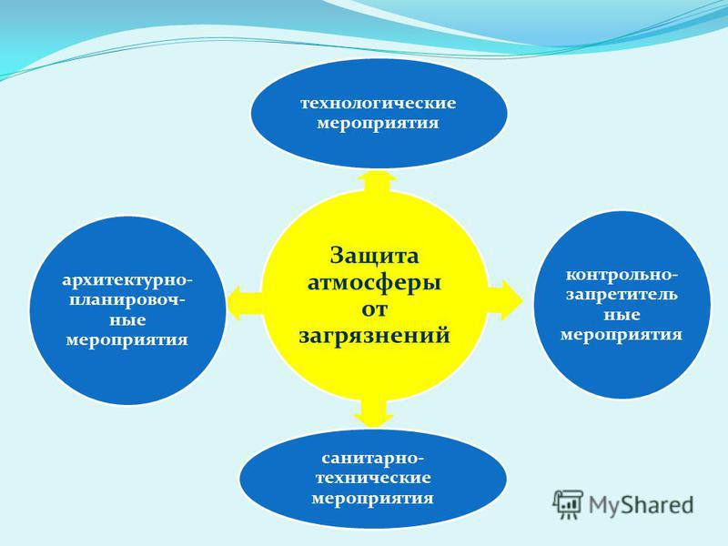 Защита атмосферы от загрязнений технологические мероприятия контрольно- запретительные мероприятия санитарно- технические мероприятия архитектурно- планировочные мероприятия