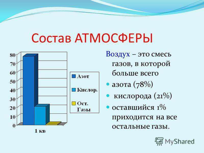 Состав АТМОСФЕРЫ Воздух – это смесь газов, в которой больше всего азота (78%) кислорода (21%) оставшийся 1% приходится на все остальные газы.