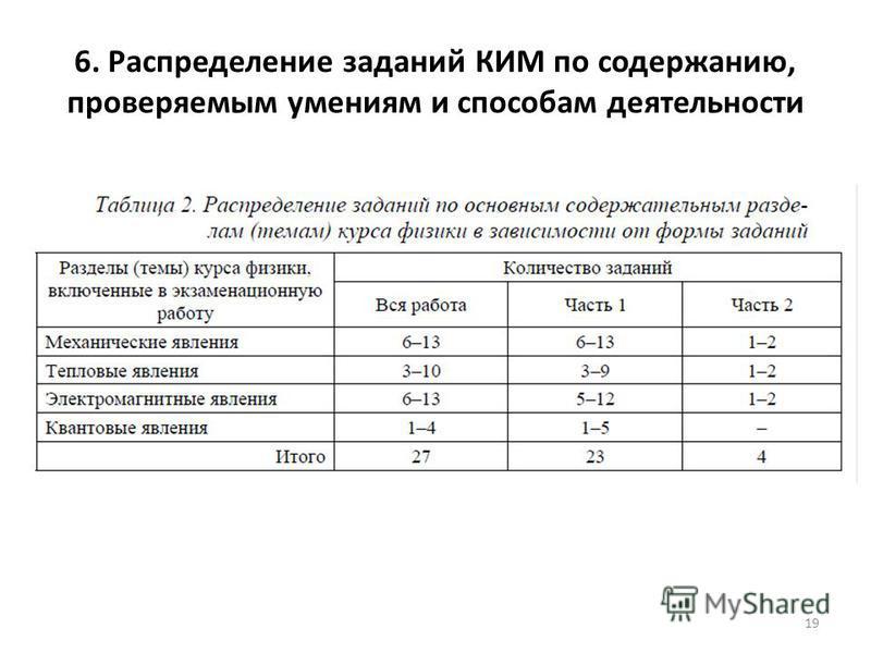 6. Распределение заданий КИМ по содержанию, проверяемым умениям и способам деятельности 19