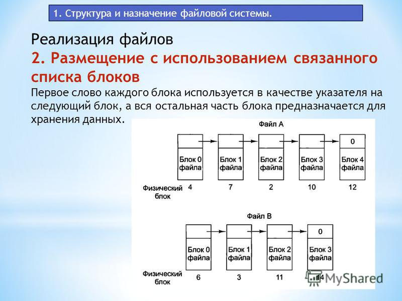 1. Структура и назначение файловой системы. Реализация файлов 2. Размещение с использованием связанного списка блоков Первое слово каждого блока используется в качестве указателя на следующий блок, а вся остальная часть блока предназначается для хран