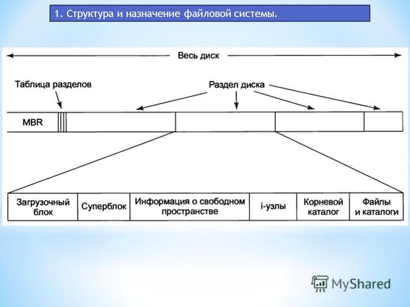 1. Структура и назначение файловой системы.