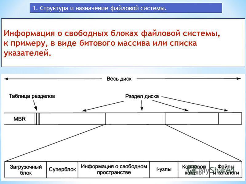 1. Структура и назначение файловой системы. Информация о свободных блоках файловой системы, к примеру, в виде битового массива или списка указателей.