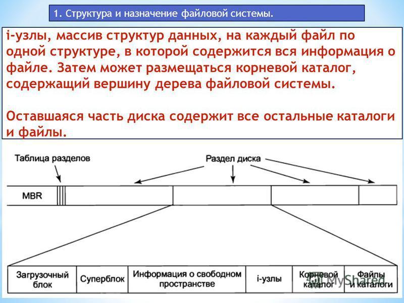 1. Структура и назначение файловой системы. i-узлы, массив структур данных, на каждый файл по одной структуре, в которой содержится вся информация о файле. Затем может размещаться корневой каталог, содержащий вершину дерева файловой системы. Оставшая