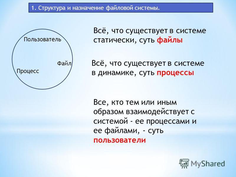 1. Структура и назначение файловой системы. Пользователь Процесс Файл Всё, что существует в системе статически, суть файлы Всё, что существует в системе в динамике, суть процессы Все, кто тем или иным образом взаимодействует с системой - ее процессам