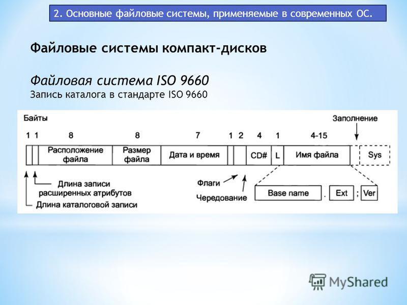 2. Основные файловые системы, применяемые в современных ОС. Файловые системы компакт-дисков Файловая система ISO 9660 Запись каталога в стандарте ISO 9660