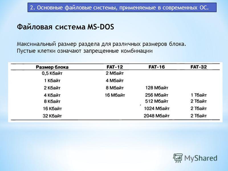 2. Основные файловые системы, применяемые в современных ОС. Файловая система MS-DOS Максимальный размер раздела для различных размеров блока. Пустые клетки означают запрещенные комбинации