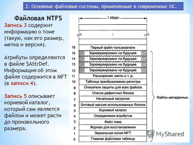 2. Основные файловые системы, применяемые в современных ОС. Файловая NTFS Запись 3 содержит информацию о томе (такую, как его размер, метка и версия). Атрибуты определяются в файле $AttrDef. Информация об этом файле содержится в MFT (в записи 4). Зап