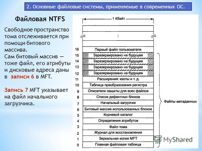 2. Основные файловые системы, применяемые в современных ОС. Файловая NTFS Свободное пространство тома отслеживается при помощи битового массива. Сам битовый массив тоже файл, его атрибуты и дисковые адреса даны в записи 6 в MFT. Запись 7 MFT указывае