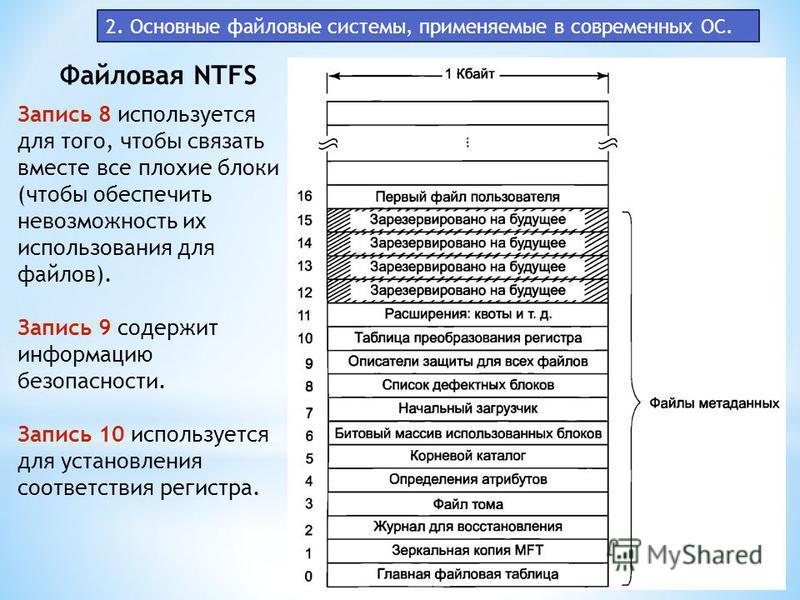 2. Основные файловые системы, применяемые в современных ОС. Файловая NTFS Запись 8 используется для того, чтобы связать вместе все плохие блоки (чтобы обеспечить невозможность их использования для файлов). Запись 9 содержит информацию безопасности. З