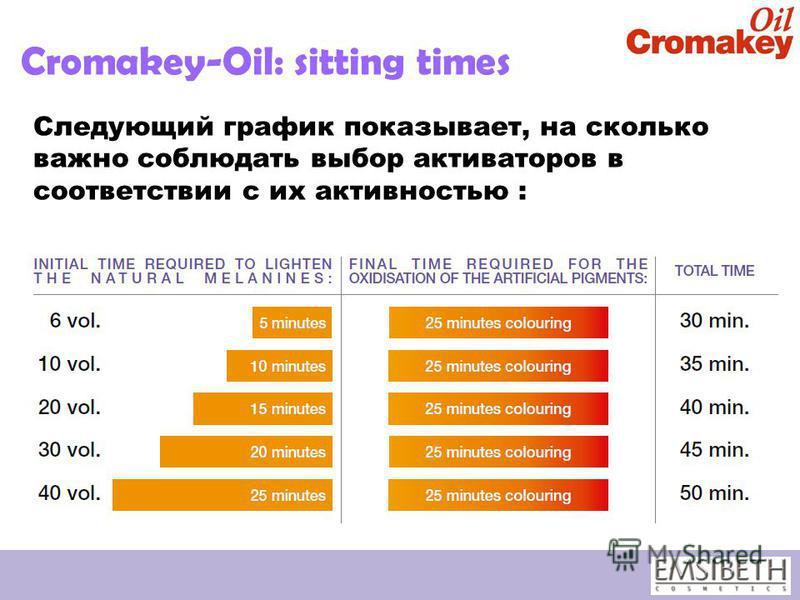 Cromakey-Oil: sitting times Следующий график показывает, на сколько важно соблюдать выбор активаторов в соответствии с их активностью :
