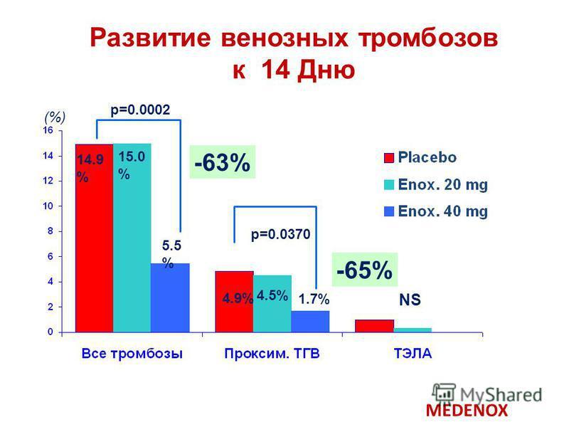 Развитие венозных тромбозов к 14 Дню p=0.0002 p=0.0370 NS 14.9 % 5.5 % 4.9% 1.7% 15.0 % 4.5% (%) -63% -65% MEDENOX