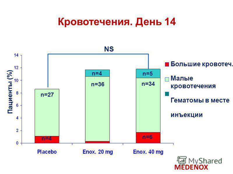 Кровотечения. День 14 NS Пациенты (%) n=27 n=36 n=34 n=4 n=5 n=4 n=6 Большие кровотеч. Малые кровотечения Гематомы в месте инъекции MEDENOX