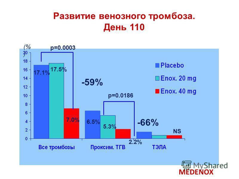Развитие венозного тромбоза. День 110 p=0.0003 p=0.0186 NS 17.1% 7.0% 6.5% 2.2% 17.5% 5.3% (% ) -59% -66% MEDENOX