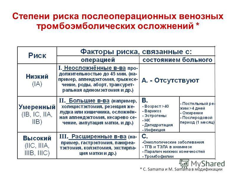 Степени риска послеоперационных венозных тромбоэмболических осложнений * * C. Samama и M. Samama в модификации