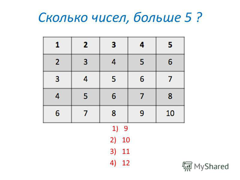 Каких фигур больше? 1. треугольники 2. четырёхугольники 3. круги 4. пятиугольники