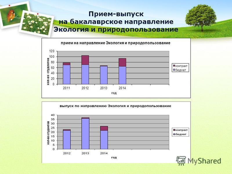 Прием-выпуск на бакалаврское направление Экология и природопользование