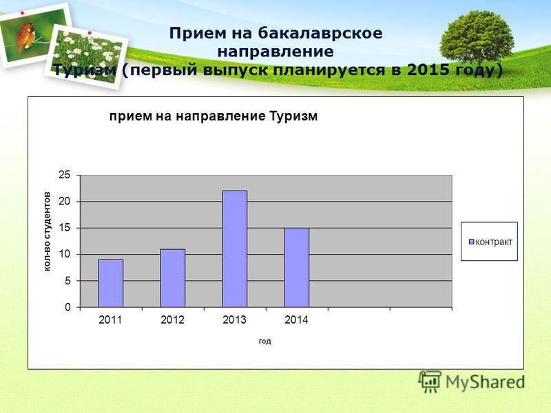Прием на бакалаврское направление Туризм (первый выпуск планируется в 2015 году)