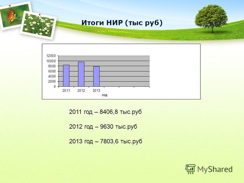 Итоги НИР (тыс руб) 2011 год – 8406,8 тыс.руб 2012 год – 9630 тыс.руб 2013 год – 7803,6 тыс.руб