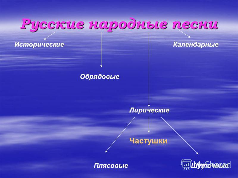Русские народные песни Исторические Лирические Календарные Обрядовые Плясовые Шуточные Частушки