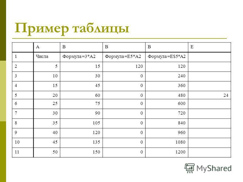 Пример таблицы АВВВЕ 1Числа Формула =3*А2Формула =Е5*А2Формула =Е$5*А2 2515120 310300240 415450360 52060048024 625750600 730900720 8351050840 9401200960 104513501080 115015001200
